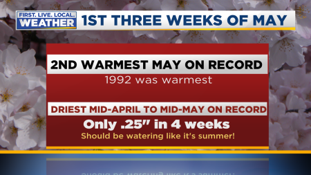May Warm Start Stats