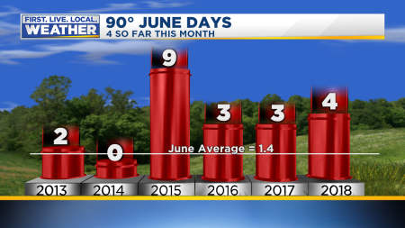 90 Degree Days In June