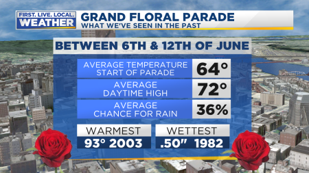 Rose Festival History Grand Floral Parade