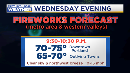 Independence Day Fireworks Forecast