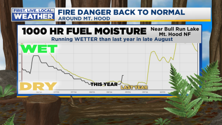 Fire Fuel Moisture Oregon