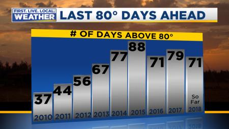 80 Degree Days Yearly