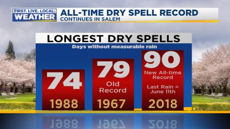 Dry Spells Salem