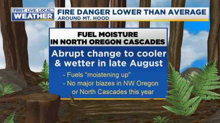 Fire Fuel Moisture Oregon2
