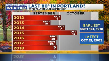 Last 80 Degree Day Heatwave