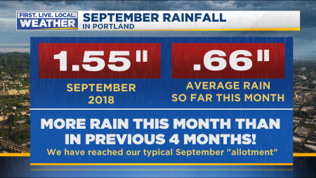 Rainfall so far this month_compared to normal