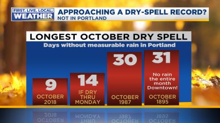 Dry Spells October