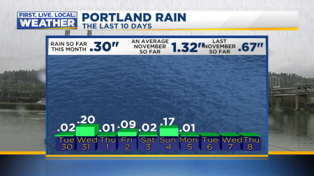 2017 Rainfall at PDX Last 10 Days