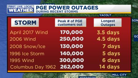 mark pge poweroutages lengthoftimeout