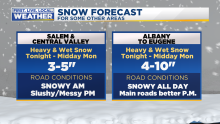 Snow Valley Salem Coast Forecast