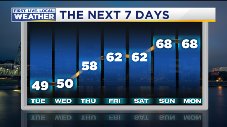 Forecast Highs 7 Day Meteogram