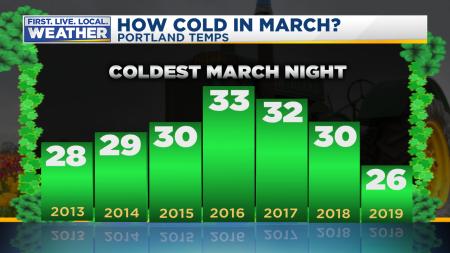 March Coldest Temp