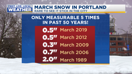 Portland Snow Last Few Times In March2