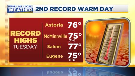 Record Highs Cities