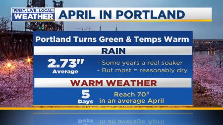 April In Portland Stats