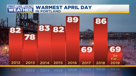 April Warmest Temp