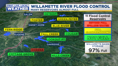 Flood Control Willamette Reservoirs 1