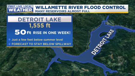 Flood Control Willamette Reservoirs 2