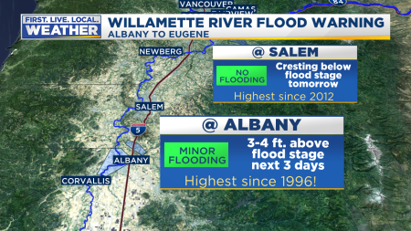 Mark Flood Willamette River Stats