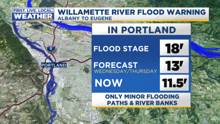 Mark Flood Willamette River Stats3