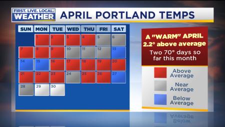 Month Climate Temps Calendar