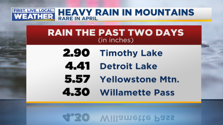 Rain Heavy Totals In Cascades