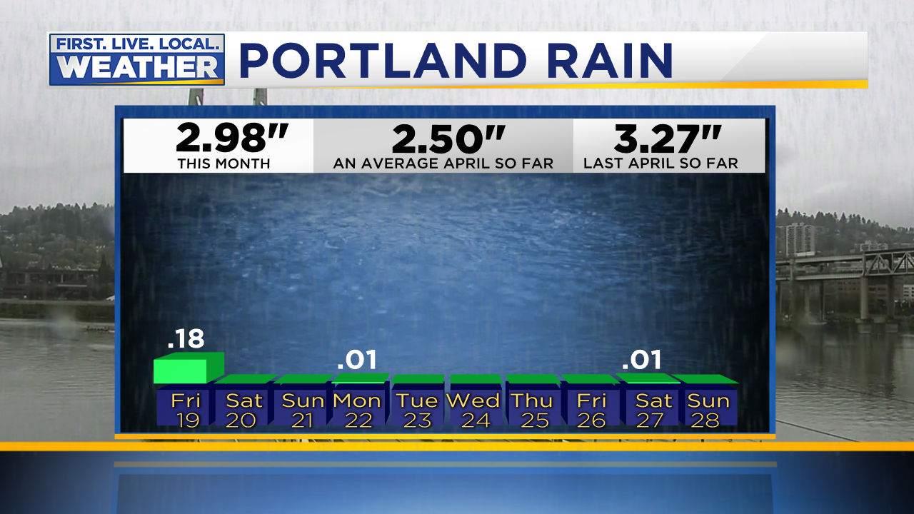 Fox 12 Weather Blog Portland Oregon And Southwest Washington