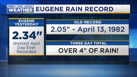 Rain Record Eugene
