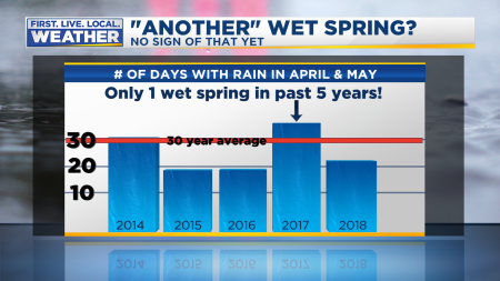 Spring Rain So Far