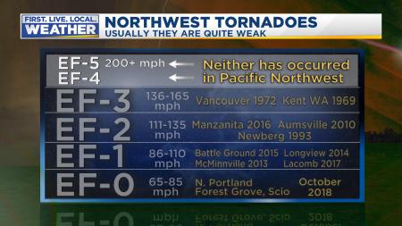 Tornado Categories
