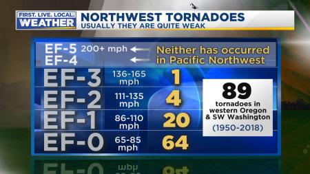 Tornado How Many Each Category
