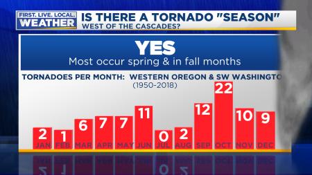 Tornado Season Stats