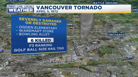 Tornado Vancouver 1972