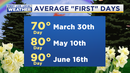 Average First 70_80_90 Degree Days