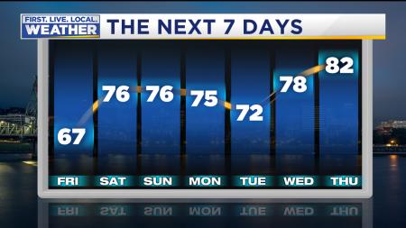 Forecast Highs Next 7 Day Meteogram DCA