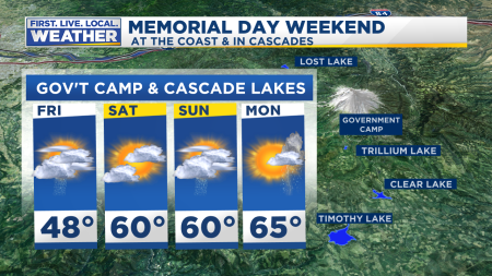 Memorial Day Coast Cascades