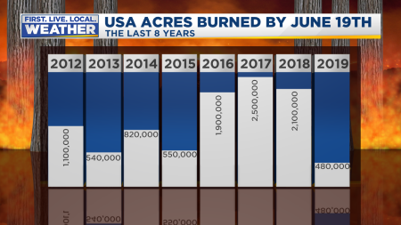 Fire USA Summer Stats