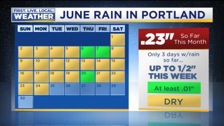Month Climate Rain Calendar Saturday Start