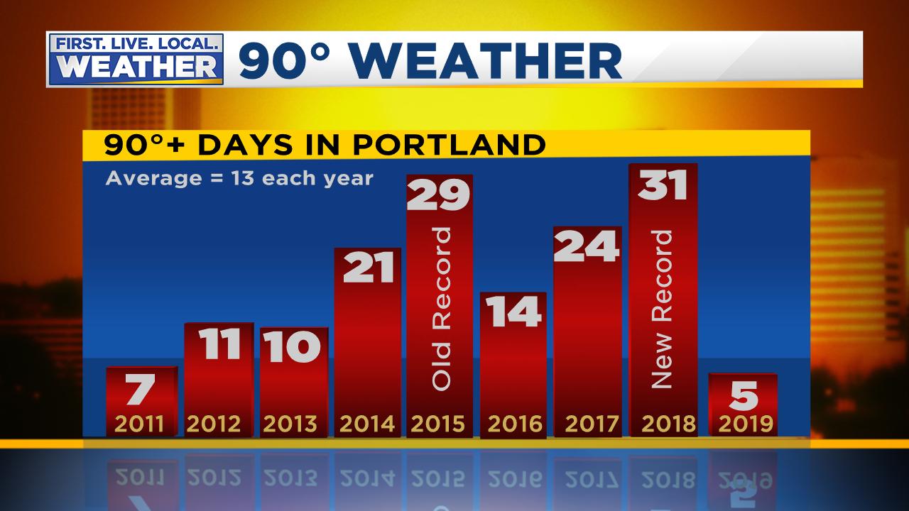 FOX 12 Weather Blog | Portland, Oregon and southwest Washington