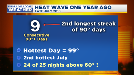 Heat Wave July 2018