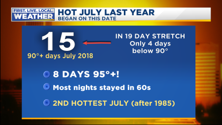 July 2018 Historic Heat Wave Stats