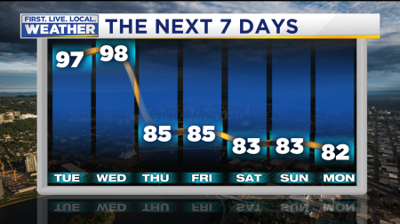 Data Driven Forecast Highs Next 7 Day Meteogram