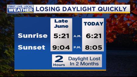 Mark Daylight Decreasing 1