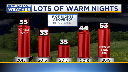 60 Degree Nights Portland