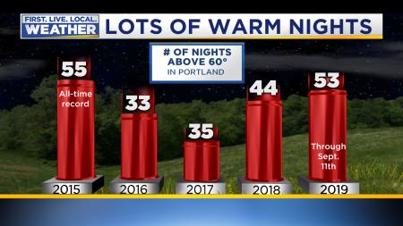 60 Degree Nights Portland