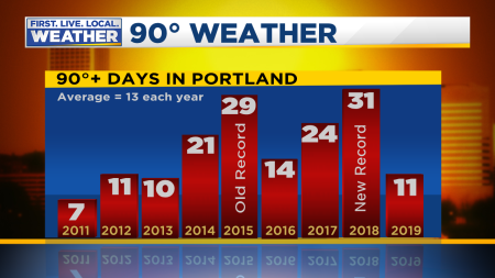 90 Degree Days Summer Heat