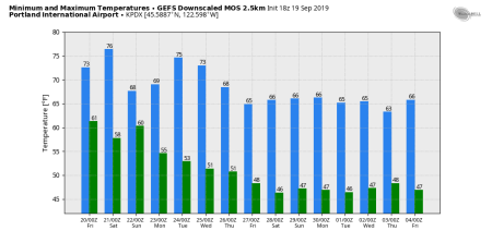 gfs-KPDX-gefs_downscaled-8916000
