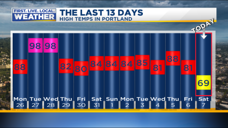 FOX 12 Weather Blog | Portland, Oregon and southwest