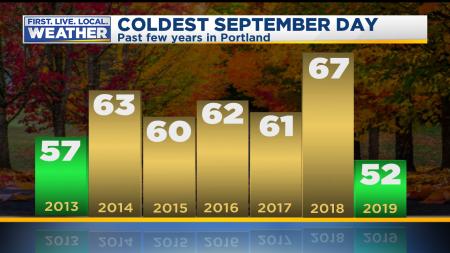September Coldest Day