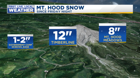 Snow Mt Hood Totals